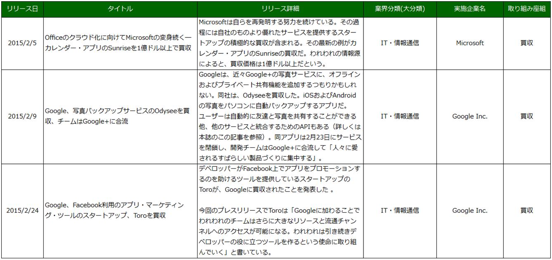 図4 IT企業 海外事例抜粋