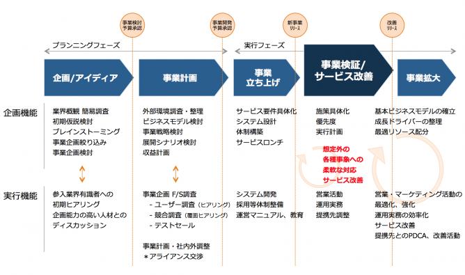 新規事業TIPS vol.1) 新規事業の...