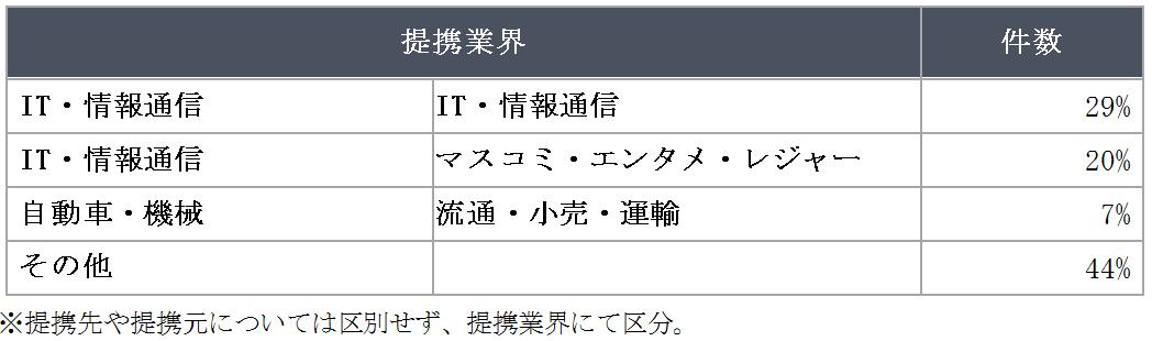 図3 連携業務と件数