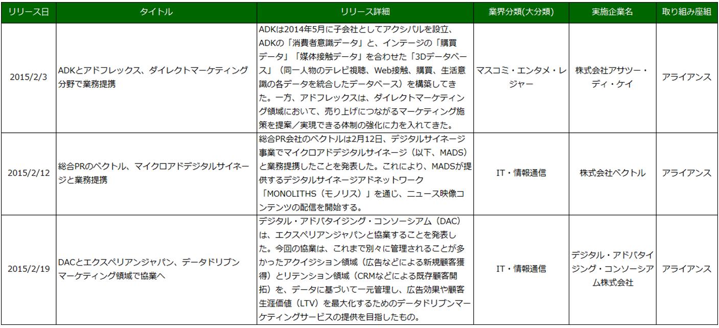 図6 マスコミ・エンタメ・レジャー業界 国内事例抜粋