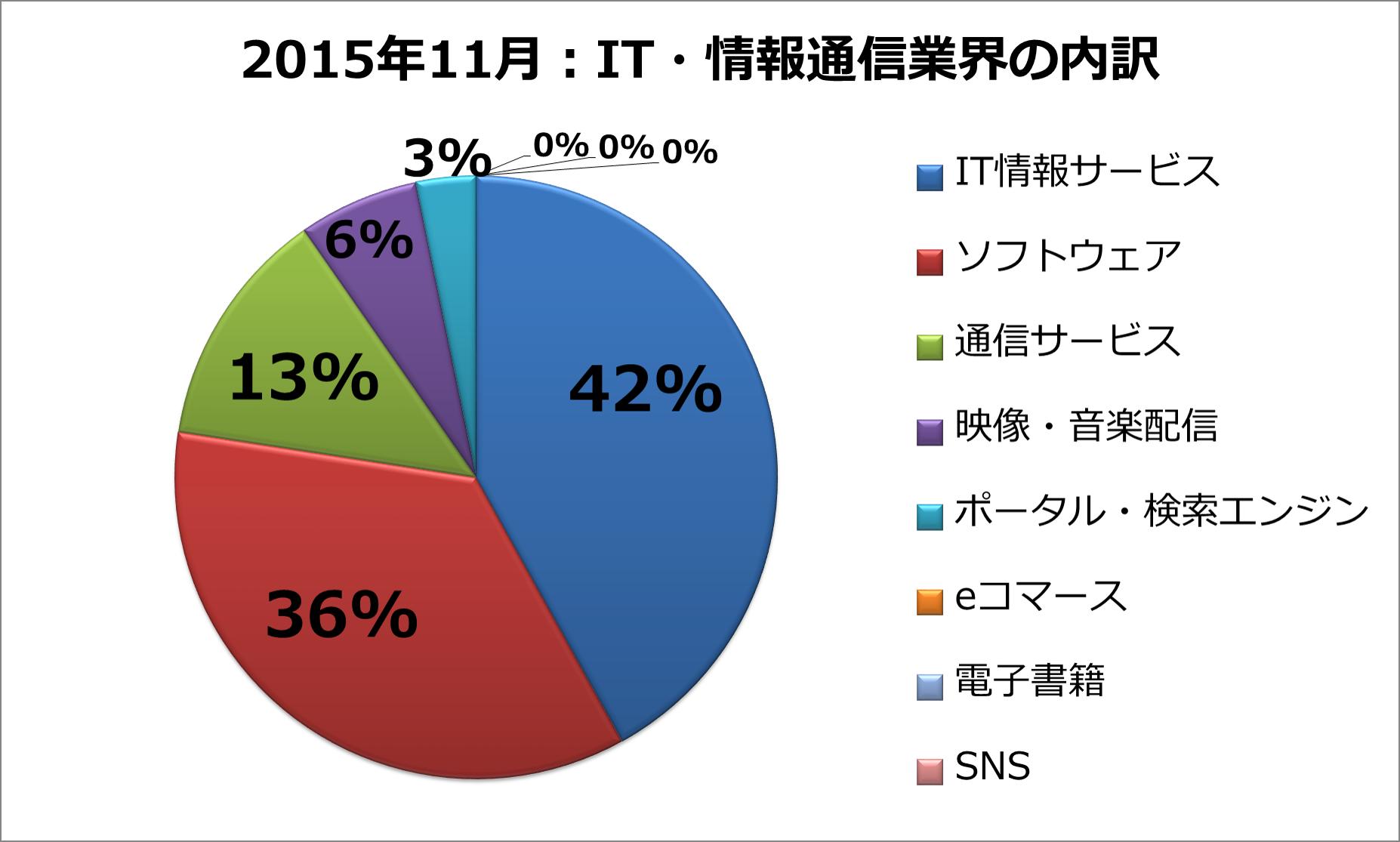 2015年11月:IT・情報通信業界の内訳