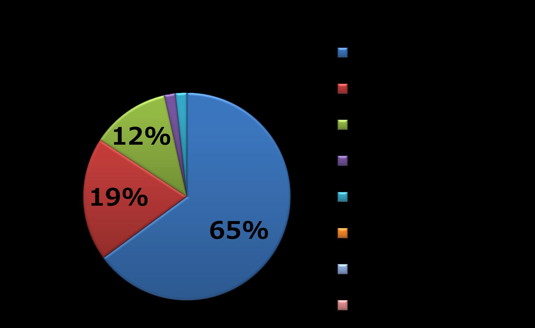 2015年7月:IT・情報通信業界の内訳