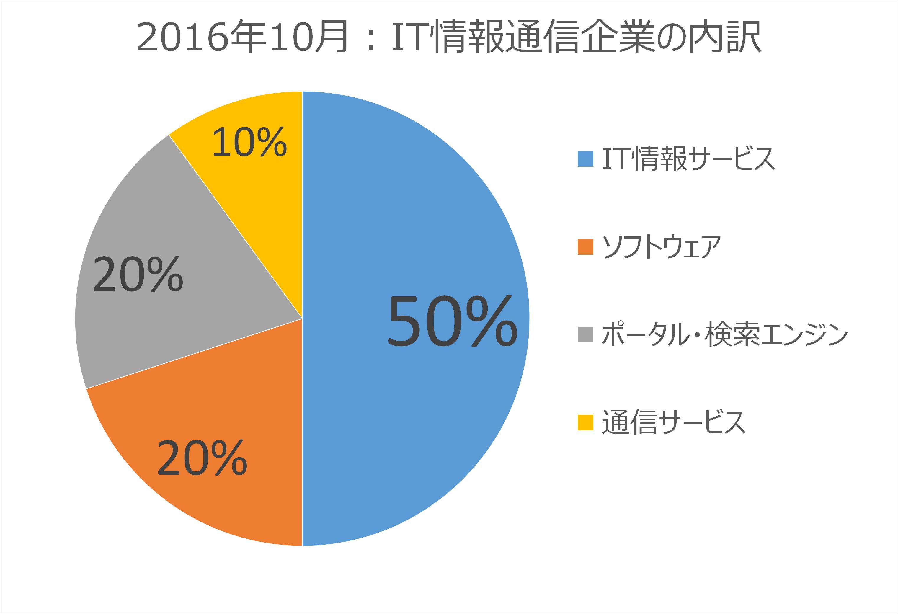 2016年6月:IT・情報通信企業の内訳