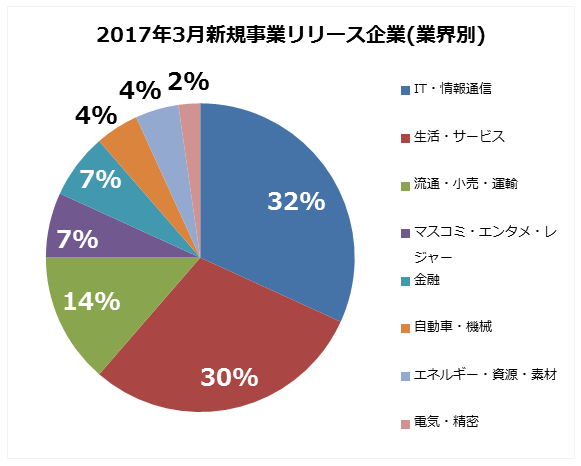 2017年3月新規事業リリース(業種別)