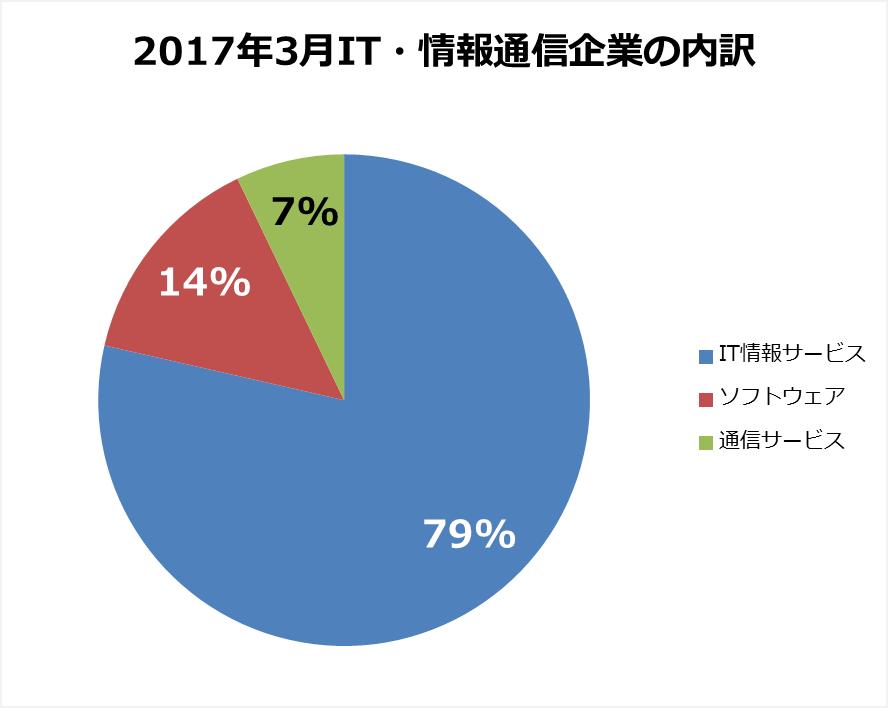 2017年3月IT・情報通信企業の内訳